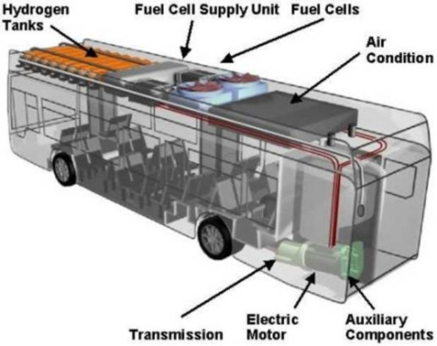 Hydrogen Fuel Cell Buses Bpswa Inc